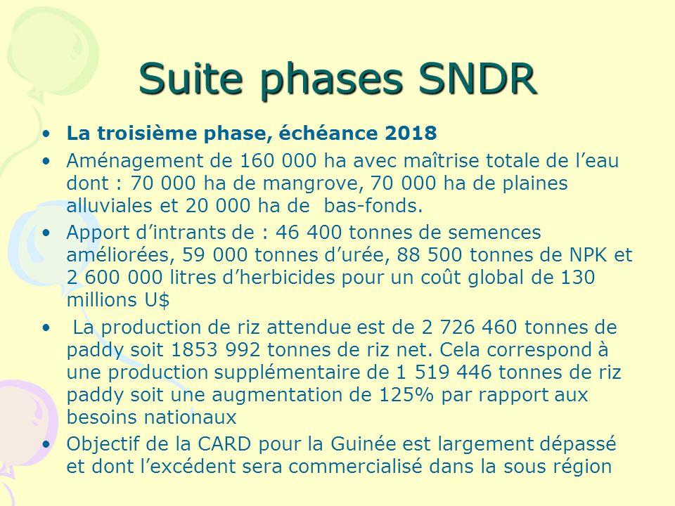 Suite phases SNDR La troisième phase, échéance 2018 Aménagement de 160 000 ha avec maîtrise totale de leau dont : 70 000 ha de mangrove, 70 000 ha de plaines alluviales et 20 000 ha de bas-fonds.