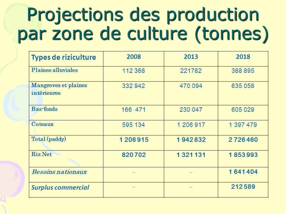Projections des production par zone de culture (tonnes) Types de riziculture 200820132018 Plaines alluviales 112 368221782388 895 Mangroves et plaines intérieures 332 942470 094635 058 Bas-fonds 166 471230 047605 029 Coteaux 595 1341 206 9171 397 479 Total (paddy) 1 206 9151 942 8322 726 460 Riz Net 820 7021 321 1311 853 993 Besoins nationaux -- 1 641 404 Surplus commercial -- 212 589