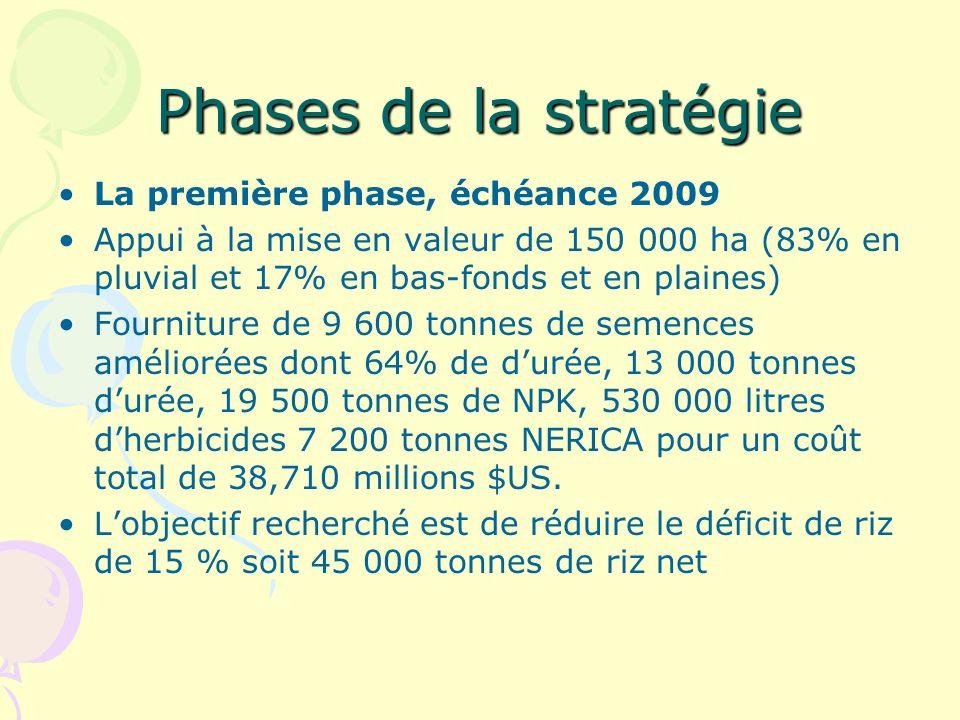 Phases de la stratégie La première phase, échéance 2009 Appui à la mise en valeur de 150 000 ha (83% en pluvial et 17% en bas-fonds et en plaines) Fourniture de 9 600 tonnes de semences améliorées dont 64% de durée, 13 000 tonnes durée, 19 500 tonnes de NPK, 530 000 litres dherbicides 7 200 tonnes NERICA pour un coût total de 38,710 millions $US.
