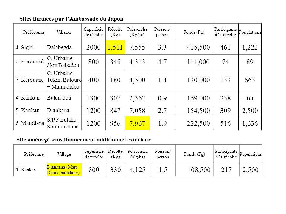 Sites financés par lAmbassade du Japon PréfecturesVillages Superficie de récolte Récolte (Kg) Poisson/ha (Kg/ha) Poisson/ person Fonds (Fg) Participan