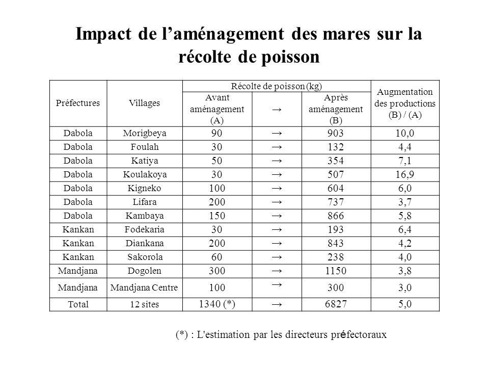 Impact de laménagement des mares sur la récolte de poisson PréfecturesVillages Récolte de poisson (kg) Augmentation des productions (B) / (A) Avant am