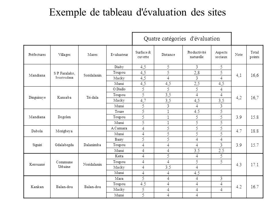 Exemple de tableau d'évaluation des sites Quatre catégories d'évaluation PréfecturesVillagesMaresEvaluateur Surface & cuvette Distance Productivité na