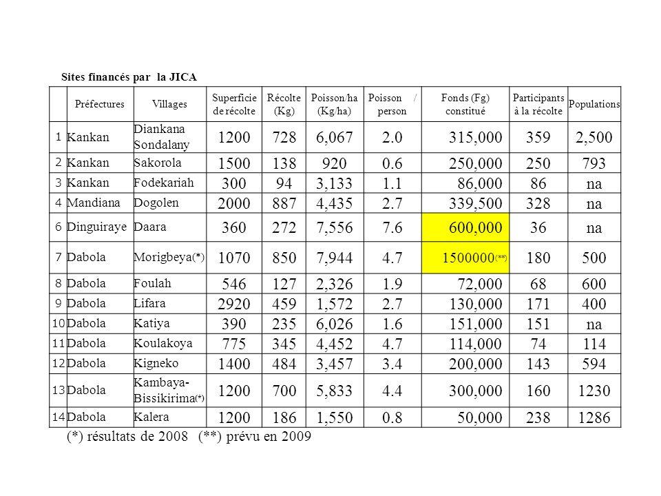 Sites financés par la JICA PréfecturesVillages Superficie de récolte Récolte (Kg) Poisson/ha (Kg/ha) Poisson / person Fonds (Fg) constitué Participant