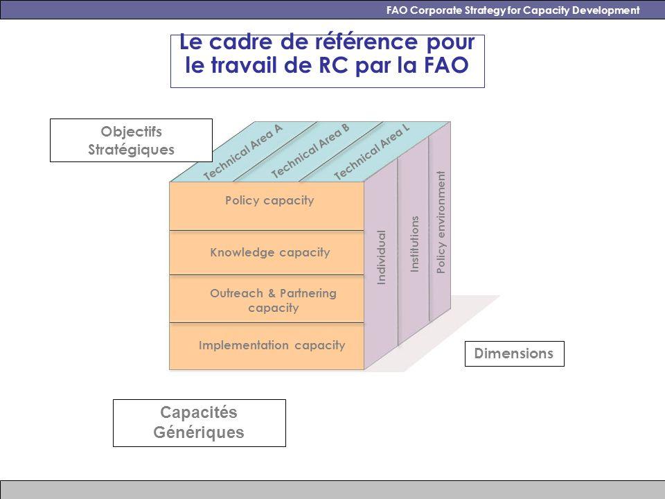 FAO Corporate Strategy for Capacity Development Agenda pour une action concertée 2009-2011 Gouvernance, concernant la mise en oeuvre et le monitorage de la stratégie Coordination interne entre les acteurs de la FAO concernés par le travail sur le RC RC et planification des programmes, à propos de la façon dont les RC se reflètent dans les outils de programmation et de gestion de projets Suivi et communication des résultats, concernant la façon où les résultats en matière de RC sont documentés et communiqués au niveau de lorganisation Communication interne et extérieure, visant une meilleure visibilité du travail de RC à travers la mise en valeur, dune manière cohérente, de la contribution de la FAO aux objectifs des MDGs Ressources Humaines et Développement des compétences du personnel de la FAO, concernant entre autre lamélioration des compétences internes à la FAO pour mieux gérer les programmes de RC dans le pays membres