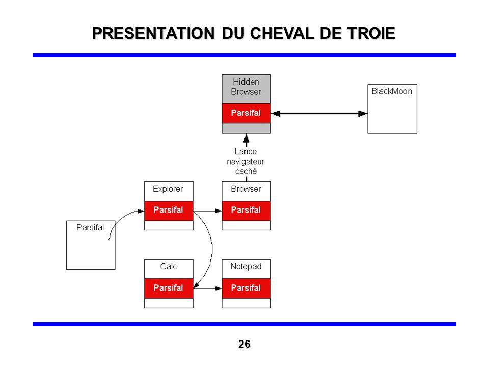 Présentation de Parsifal (2) Problème : la survie au cours de la session utilisateur Solution : Parsifal adopte un comportement viral en mémoire PRESE