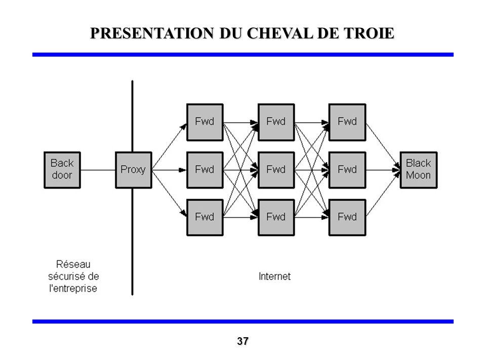 Fonctionnalités avancées : relais (2) Généralisation de ce principe de relais Il ne doit exister aucune relation entre le relais et le pirate Il faut