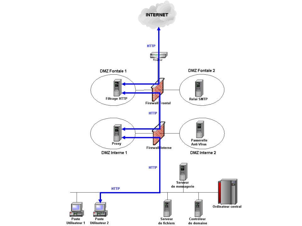 Architecture de la cible (1) Accès au Web Proxy Squid avec authentification des utilisateurs Seul HTTP autorisé vers Internet depuis le poste Filtrage