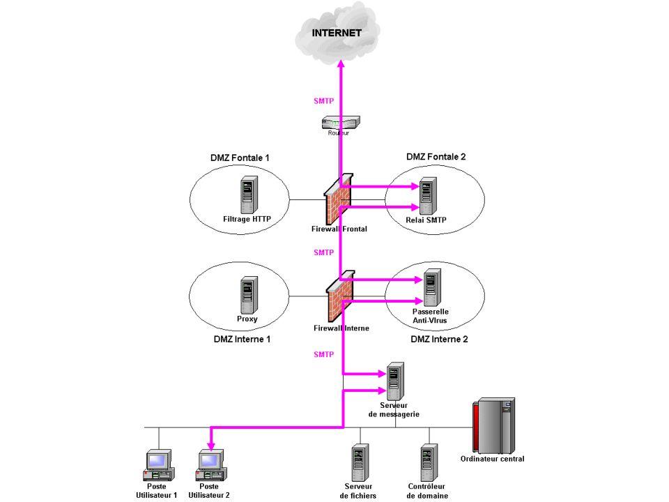 Architecture de la cible (2) Accès à la messagerie Anti-virus sur le poste Anti-virus sur le serveur de messagerie Relais SMTP avec filtrage anti-viru