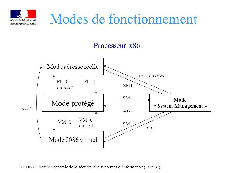 _____________________________________________________________________________________ SGDN / Direction centrale de la sécurité des systèmes dinformation (DCSSI) Modes de fonctionnement Mode protégé Mode 8086 virtuel Mode adresse réelle Mode « System Management » SMI rsm PE=0 ou reset PE=1 VM=0 ou int VM=1 reset SMI rsm rsm ou reset Processeur x86