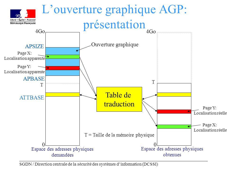 _____________________________________________________________________________________ SGDN / Direction centrale de la sécurité des systèmes dinformation (DCSSI) APBASE APSIZE Ouverture graphique Louverture graphique AGP: présentation 0 4Go T T = Taille de la mémoire physique Espace des adresses physiques demandées Page Y: Localisation apparente Page Y: Localisation réelle T Table de traduction 0 4Go Espace des adresses physiques obtenues Page X: Localisation apparente Page X: Localisation réelle ATTBASE APBASE APSIZE