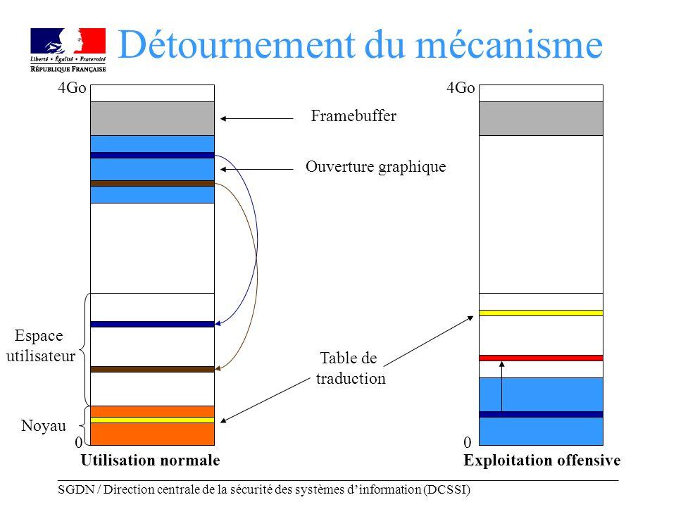 _____________________________________________________________________________________ SGDN / Direction centrale de la sécurité des systèmes dinformation (DCSSI) 4Go 0 Exploitation offensiveUtilisation normale 4Go 0 Noyau Espace utilisateur Framebuffer Ouverture graphique Table de traduction Détournement du mécanisme