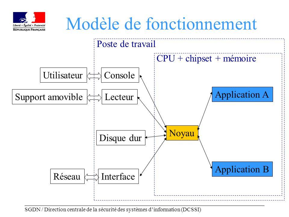 _____________________________________________________________________________________ SGDN / Direction centrale de la sécurité des systèmes dinformation (DCSSI) Modèle de fonctionnement Utilisateur Réseau Support amovible Console Disque dur Interface Lecteur CPU + chipset + mémoire Noyau Application A Application B Poste de travail