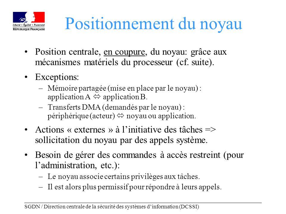 _____________________________________________________________________________________ SGDN / Direction centrale de la sécurité des systèmes dinformation (DCSSI) Réduction des privilèges Risques à gérer: –Dysfonctionnement, compromission ou piégeage (cheval de Troie) dune tâche légitime ; –Exécution dun programme arbitraire par un attaquant.