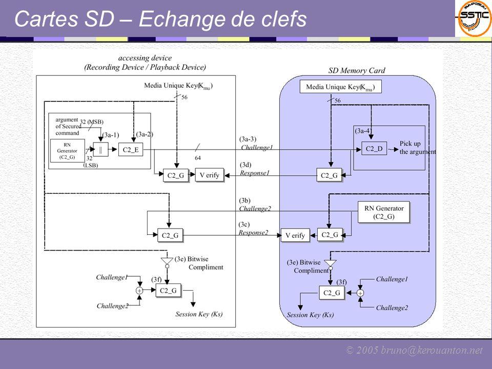 © 2005 bruno@kerouanton.net Cartes SD – Echange de clefs