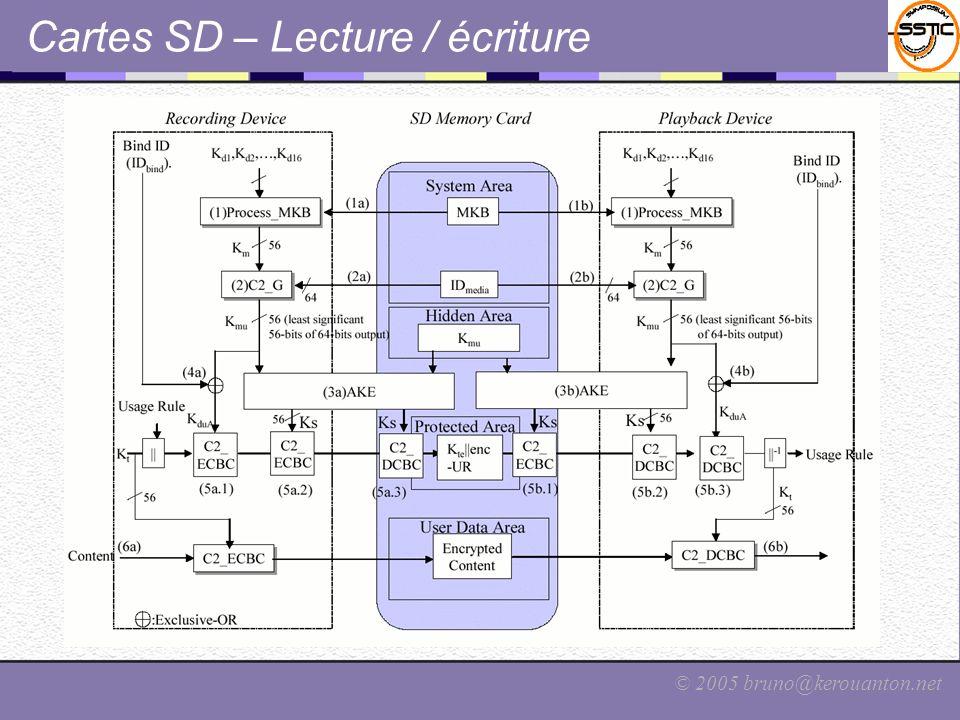 © 2005 bruno@kerouanton.net Cartes SD – Lecture / écriture