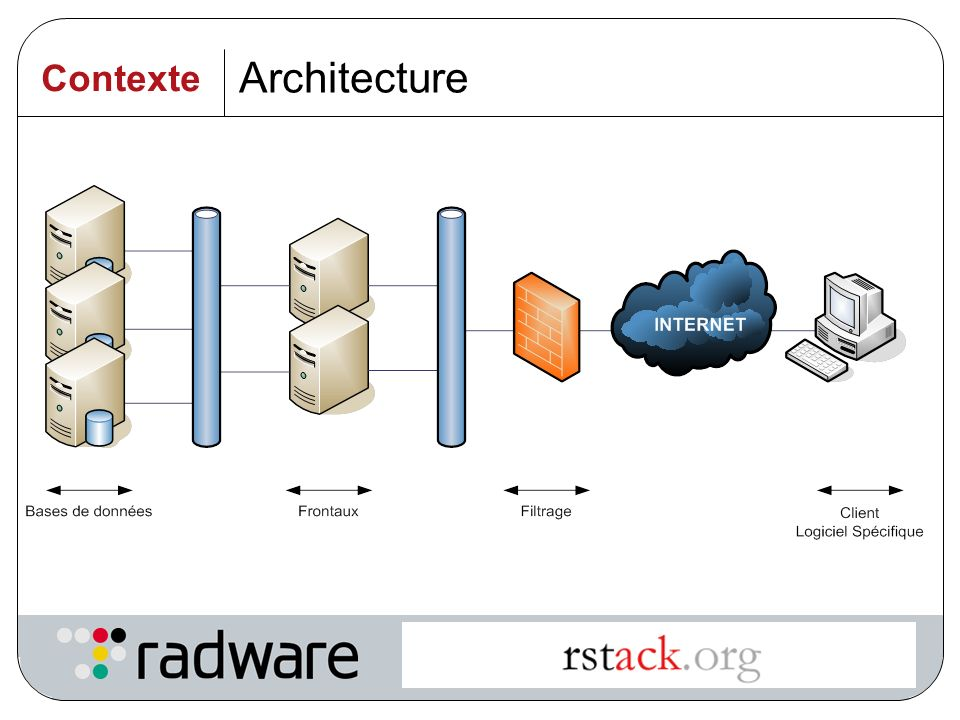 Intelligent Application Switching 6 Architecture Contexte