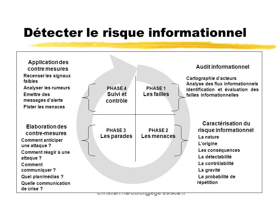 christian.harbulot@ege.eslsca.fr Détecter le risque informationnel Caractérisation du risque informationnel La nature Lorigine Les conséquences La dét