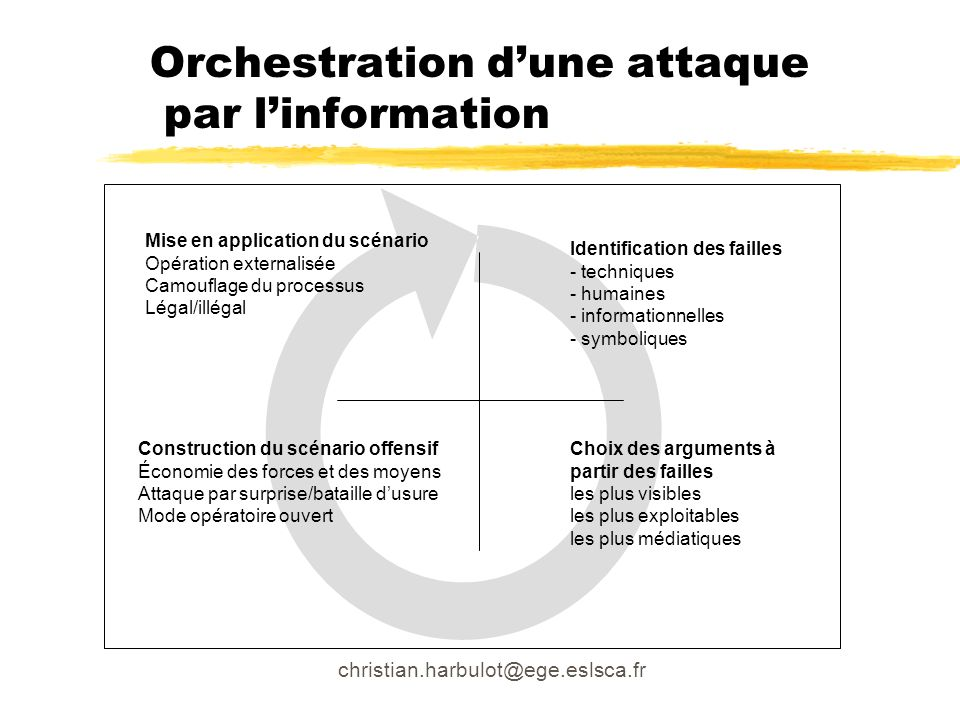 christian.harbulot@ege.eslsca.fr Orchestration dune attaque par linformation Identification des failles - techniques - humaines - informationnelles -