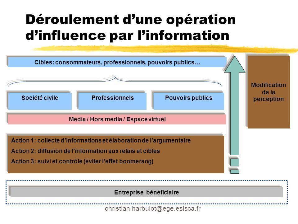 Déroulement dune opération dinfluence par linformation Cibles: consommateurs, professionnels, pouvoirs publics… Société civile Entreprise bénéficiaire