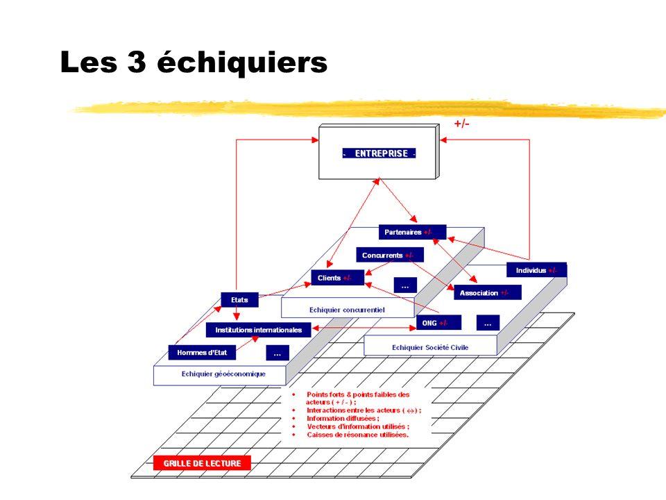 christian.harbulot@ege.eslsca.fr Les 3 échiquiers