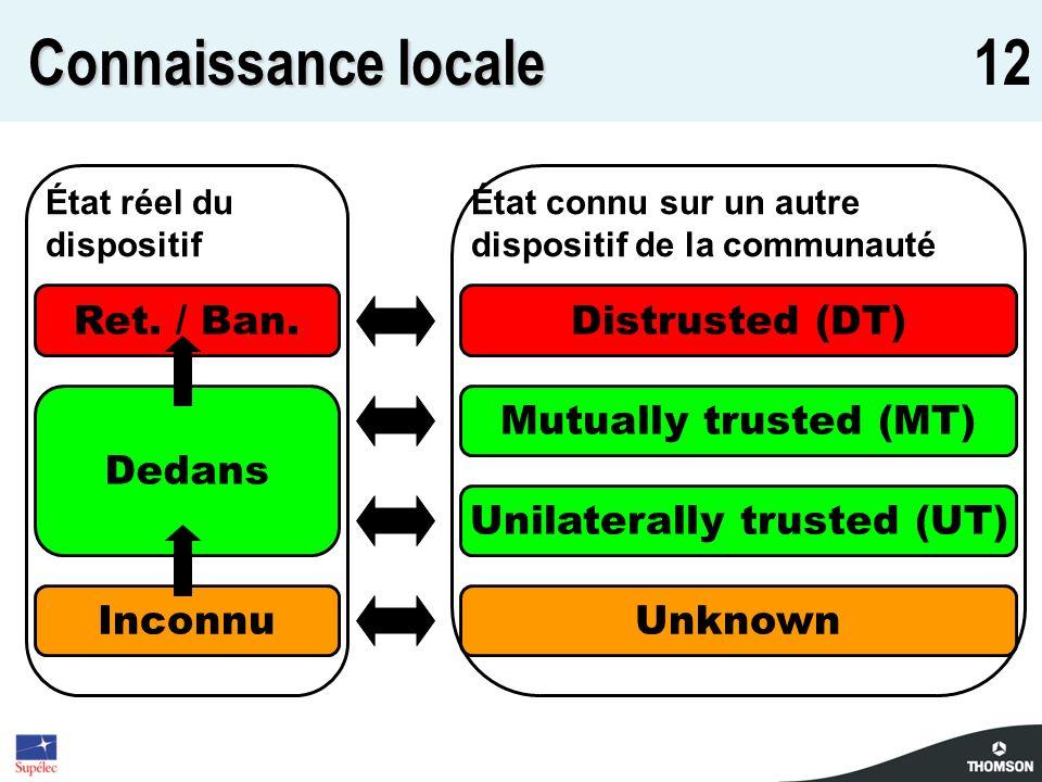12 Connaissance locale Inconnu Ret. / Ban. Dedans État réel du dispositif Distrusted (DT) Unknown Mutually trusted (MT) Unilaterally trusted (UT) État