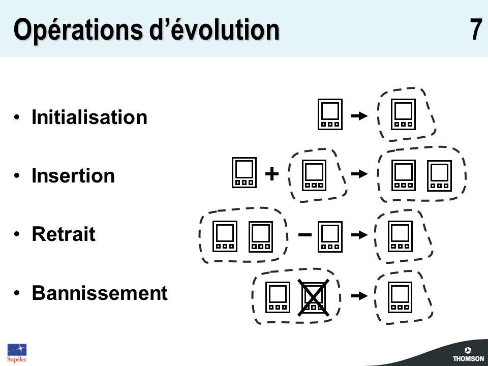 7 Opérations dévolution Initialisation Insertion Retrait Bannissement