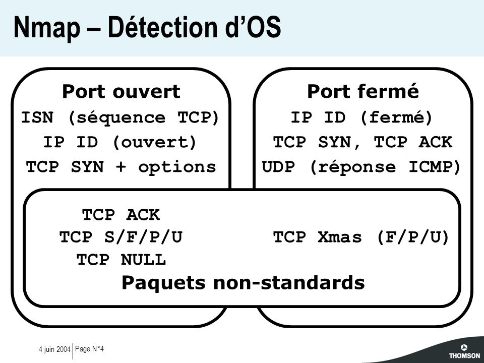 Page N°44 juin 2004 Nmap – Détection dOS Port ouvert ISN (séquence TCP) IP ID (ouvert) TCP SYN + options TCP ACK TCP S/F/P/U TCP NULL Port fermé IP ID