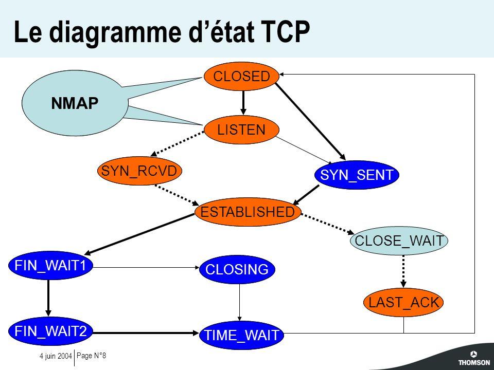 Page N°194 juin 2004 Actions des Firewalls (3/3) -2 ESTABLI_AP_SEQ-2(Resp=Y%DF=Y%W=832C%ACK=0%Flags=A%Ops=) -1 ESTABLI_AP_SEQ-1(Resp=Y%DF=Y%W=832C%ACK=0%Flags=A%Ops=) 0 ESTABLI_AP_SEQ0(Resp=Y%DF=Y%W=832C%ACK=0%Flags=A%Ops=) 1 ESTABLI_AP_SEQ1(Resp=Y%DF=Y%W=832C%ACK=0%Flags=A%Ops=) 2 ESTABLI_AP_SEQ2(Resp=Y%DF=Y%W=832C%ACK=0%Flags=A%Ops=) Test sur un Solaris 9 protégé par un Firewall -2 ESTABLI_AP_SEQ-2(Resp=N) -1 ESTABLI_AP_SEQ-1(Resp=N) 0 ESTABLI_AP_SEQ0(Resp=Y%DF=Y%W=8325%ACK=0%Flags=A%Ops=) 1 ESTABLI_AP_SEQ1(Resp=N) 2 ESTABLI_AP_SEQ2(Resp=N) Test sur un Solaris 9 protégé par un autre type de Firewall