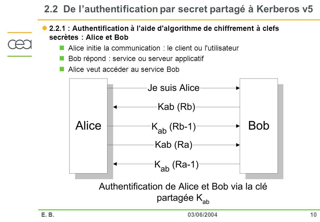 1003/06/2004E. B. 2.2 De lauthentification par secret partagé à Kerberos v5 2.2.1 : Authentification à l'aide d'algorithme de chiffrement à clefs secr