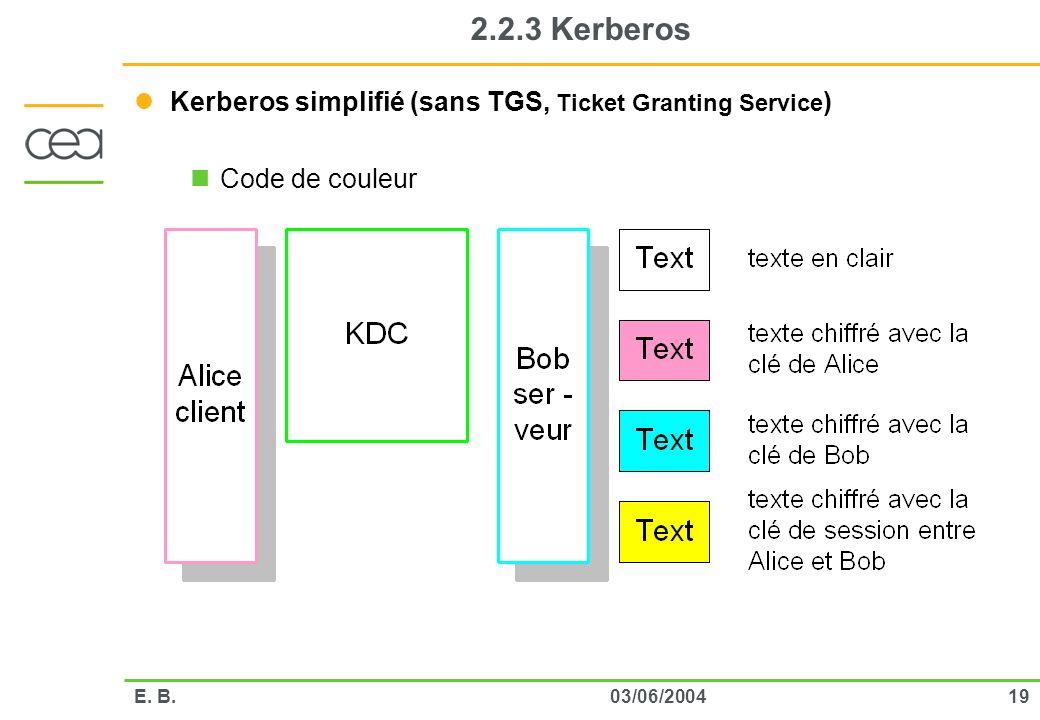 1903/06/2004E. B. 2.2.3 Kerberos Kerberos simplifié (sans TGS, Ticket Granting Service ) Code de couleur
