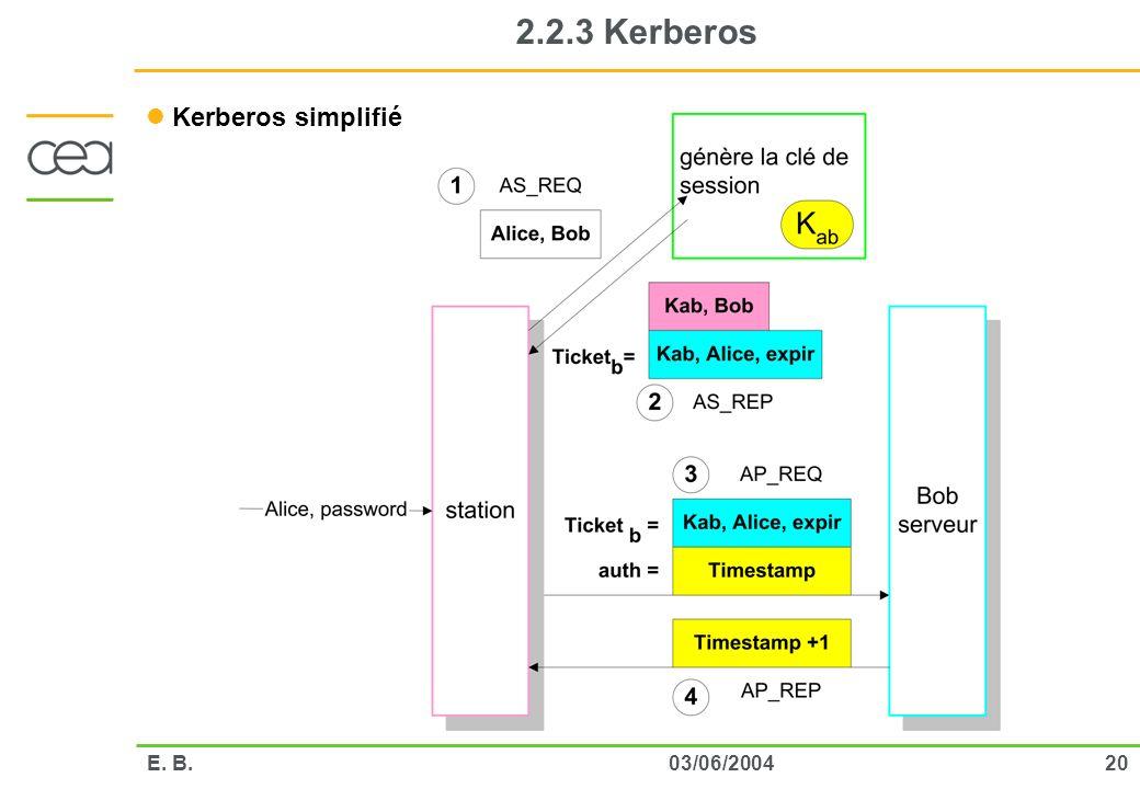 2003/06/2004E. B. 2.2.3 Kerberos Kerberos simplifié