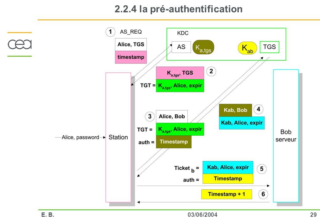 2903/06/2004E. B. 2.2.4 la pré-authentification