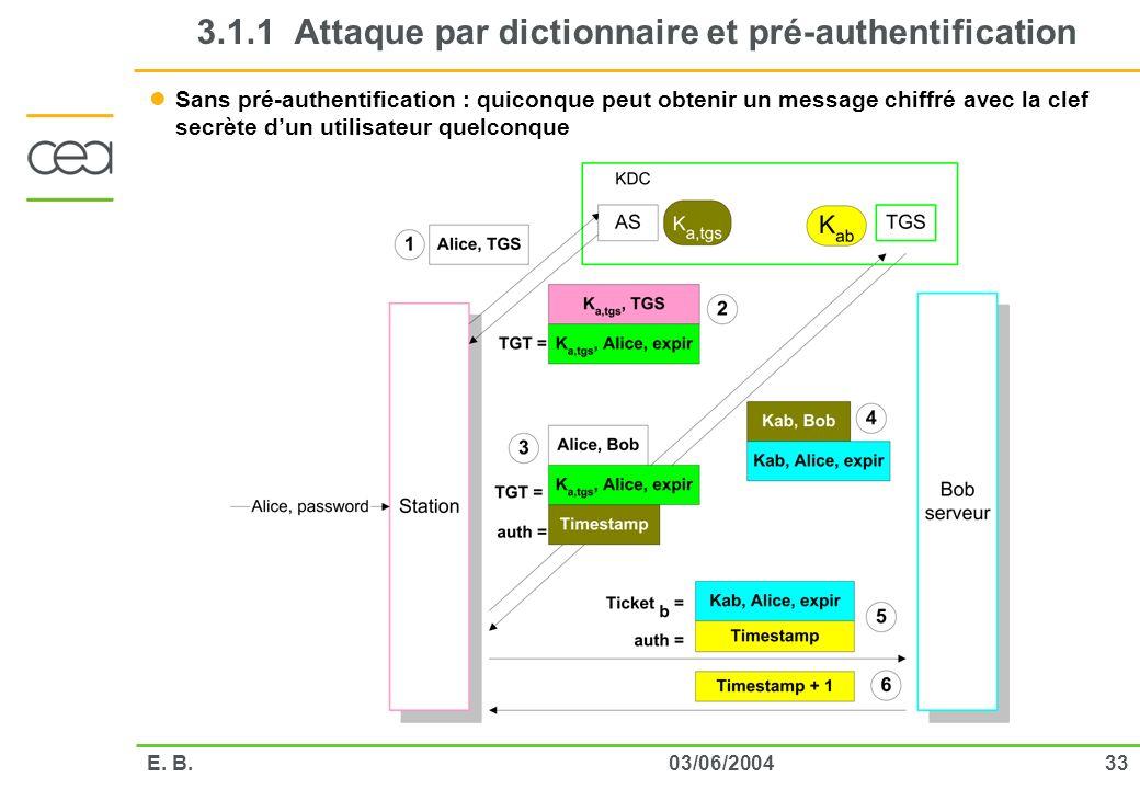 3303/06/2004E. B. 3.1.1 Attaque par dictionnaire et pré-authentification Sans pré-authentification : quiconque peut obtenir un message chiffré avec la
