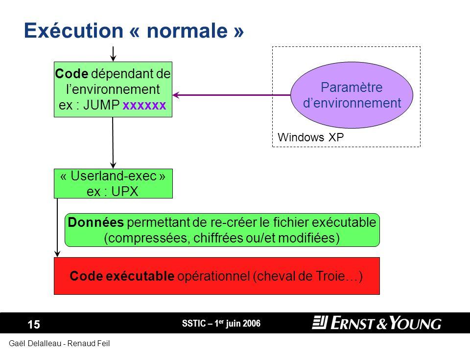 SSTIC – 1 er juin 2006 15 Gaël Delalleau - Renaud Feil Exécution « normale » Code dépendant de lenvironnement ex : JUMP xxxxxx Paramètre denvironnemen
