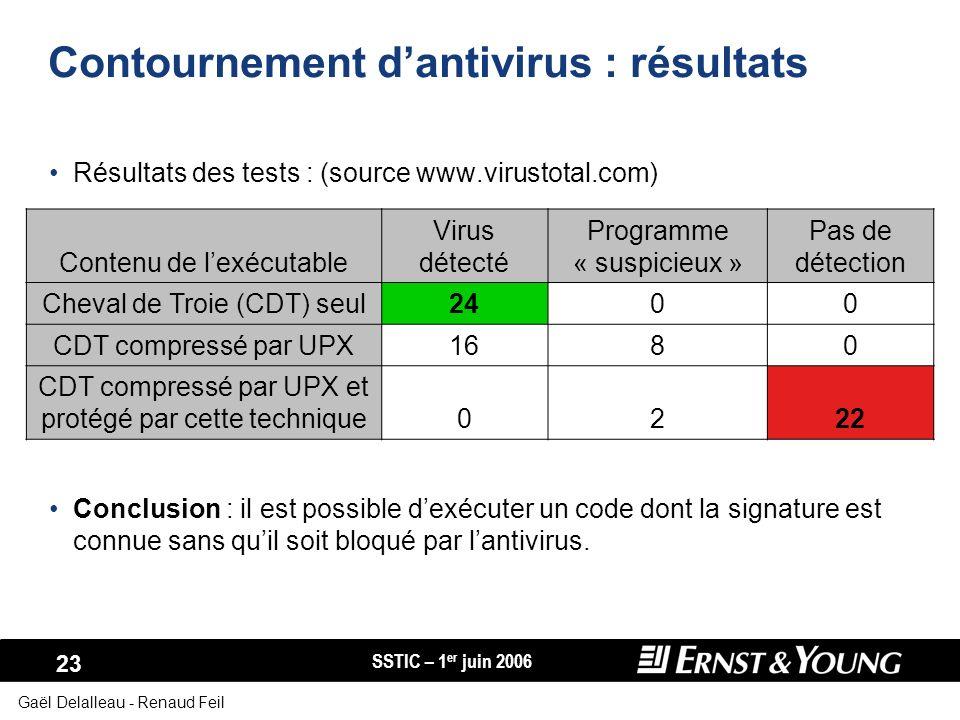 SSTIC – 1 er juin 2006 23 Gaël Delalleau - Renaud Feil Contournement dantivirus : résultats Résultats des tests : (source www.virustotal.com) Conclusi
