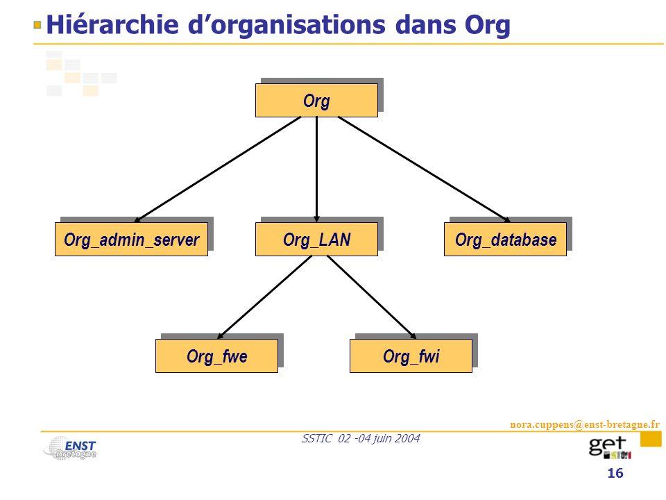 nora.cuppens@enst-bretagne.fr SSTIC 02 -04 juin 2004 16 Hiérarchie dorganisations dans Org Org_admin_server Org_LAN Org_database Org Org_fwi Org_fwe