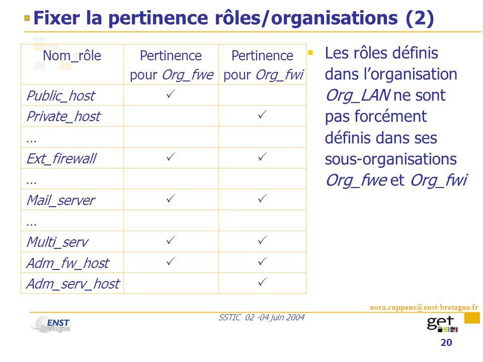nora.cuppens@enst-bretagne.fr SSTIC 02 -04 juin 2004 20 Fixer la pertinence rôles/organisations (2) Les rôles définis dans lorganisation Org_LAN ne so