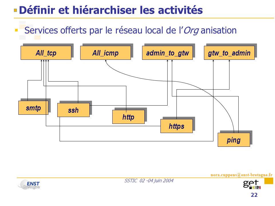 nora.cuppens@enst-bretagne.fr SSTIC 02 -04 juin 2004 22 Définir et hiérarchiser les activités Services offerts par le réseau local de lOrg anisation A