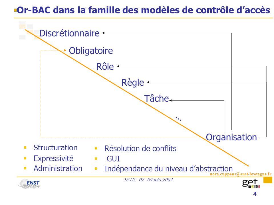 nora.cuppens@enst-bretagne.fr SSTIC 02 -04 juin 2004 4 Or-BAC dans la famille des modèles de contrôle daccès Structuration Expressivité Administration