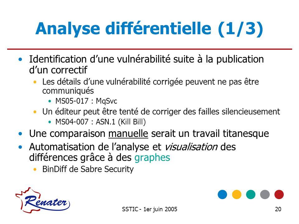 SSTIC - 1er juin 200520 Analyse différentielle (1/3) Identification dune vulnérabilité suite à la publication dun correctif Les détails dune vulnérabi