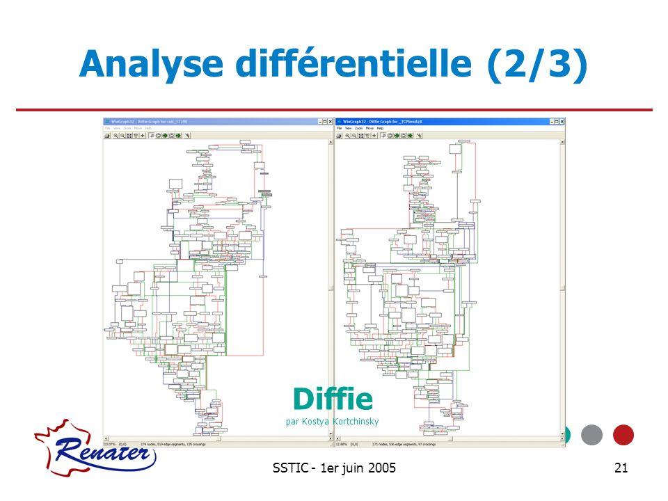 SSTIC - 1er juin 200521 Analyse différentielle (2/3) Diffie par Kostya Kortchinsky