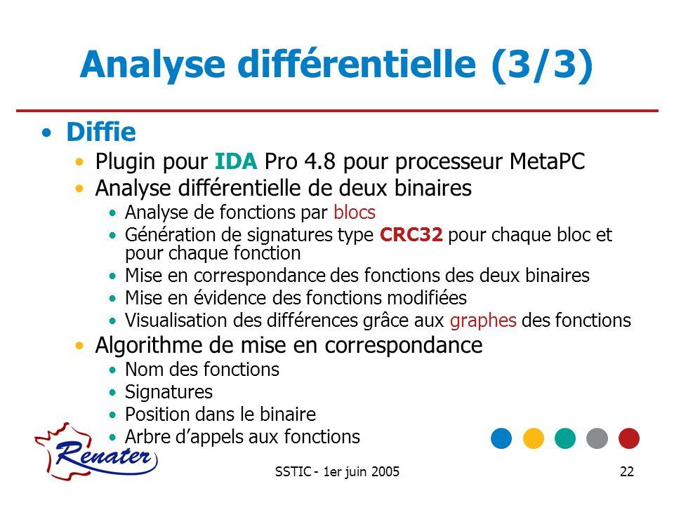 SSTIC - 1er juin 200522 Analyse différentielle (3/3) Diffie Plugin pour IDA Pro 4.8 pour processeur MetaPC Analyse différentielle de deux binaires Ana