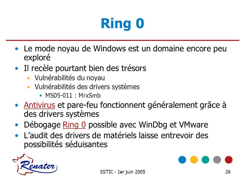 SSTIC - 1er juin 200526 Ring 0 Le mode noyau de Windows est un domaine encore peu exploré Il recèle pourtant bien des trésors Vulnérabilités du noyau