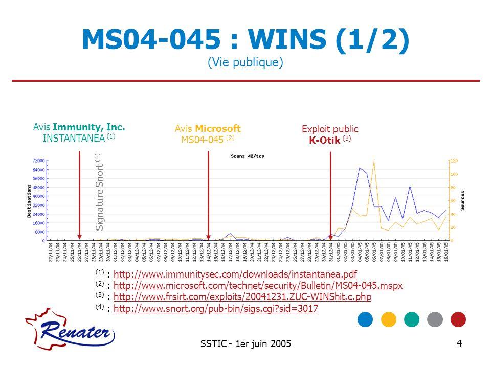 SSTIC - 1er juin 20055 MS04-045 : WINS (2/2) (Vie privée) Premières rumeurs dune vulnérabilité WINS, analyse du binaire dans la foulée Fin mai 2004 Soumissions des vulnérabilités au MSRCMSRC Name Validation Vulnerability (CAN-2004-0567) : 9 juin 2004 Toujours pas dexploit public à ce jour Context Association Vulnerability (CAN-2004-1080) : 16 juin 2004 Implémentation dun exploit fiable Fin juin 2004 Publication du correctif 14 décembre 2004 Durée de vie du 0day 6 mois (cest le minimum)