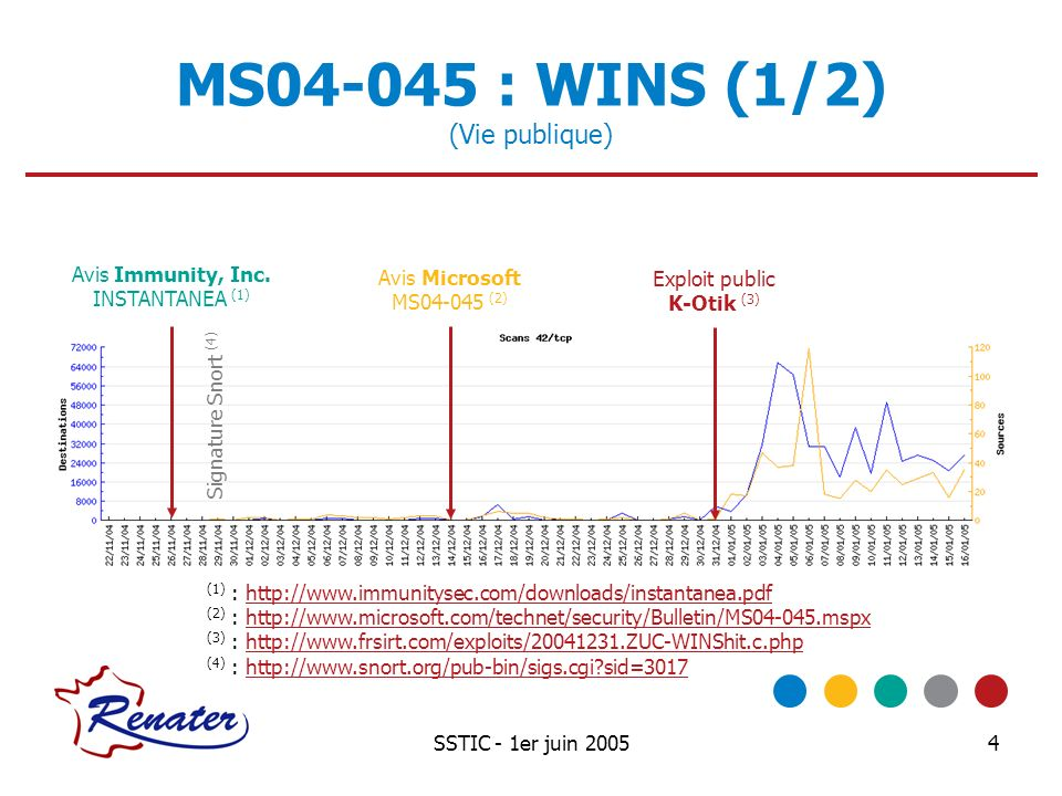 SSTIC - 1er juin 20054 MS04-045 : WINS (1/2) (Vie publique) Avis Immunity, Inc. INSTANTANEA (1) (1) : http://www.immunitysec.com/downloads/instantanea