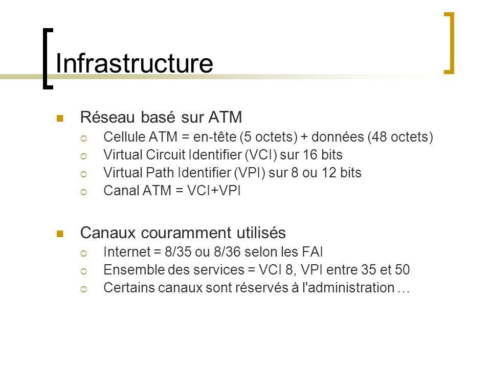 Infrastructure Réseau basé sur ATM Cellule ATM = en-tête (5 octets) + données (48 octets) Virtual Circuit Identifier (VCI) sur 16 bits Virtual Path Id