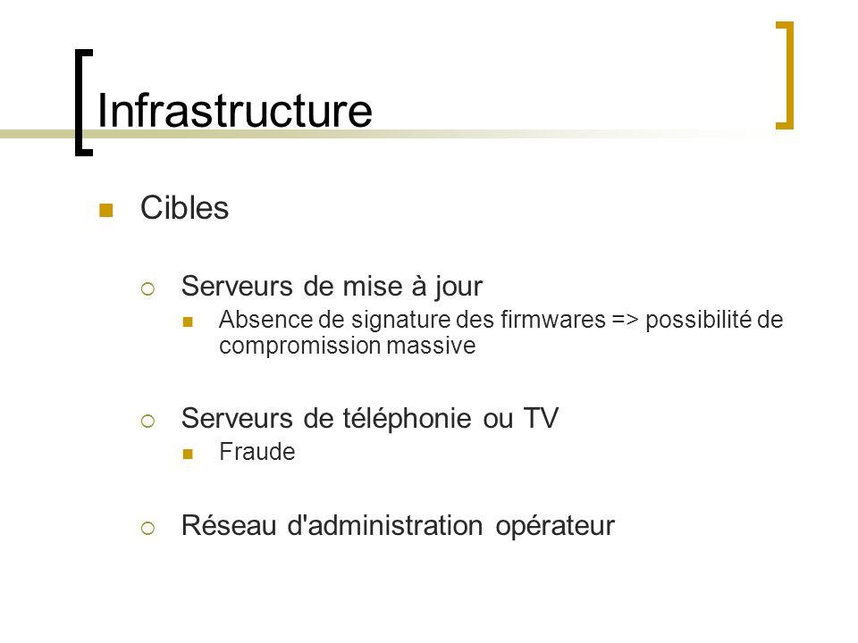 Infrastructure Cibles Serveurs de mise à jour Absence de signature des firmwares => possibilité de compromission massive Serveurs de téléphonie ou TV