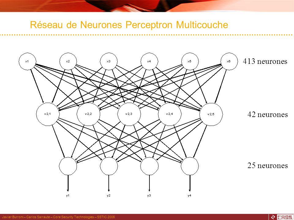 Javier Burroni – Carlos Sarraute – Core Security Technologies – SSTIC 2006 Réseau de Neurones Perceptron Multicouche 413 neurones 42 neurones 25 neurones