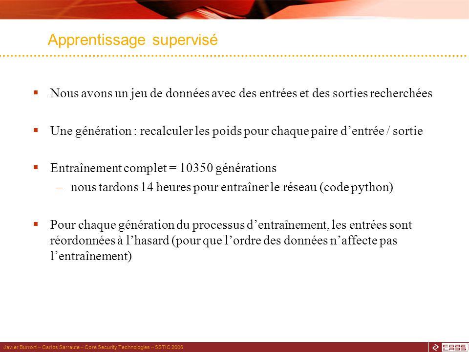 Javier Burroni – Carlos Sarraute – Core Security Technologies – SSTIC 2006 Apprentissage supervisé Nous avons un jeu de données avec des entrées et de