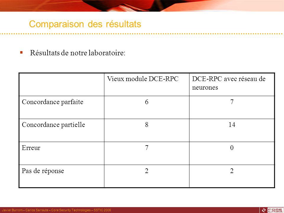 Javier Burroni – Carlos Sarraute – Core Security Technologies – SSTIC 2006 Comparaison des résultats Résultats de notre laboratoire: Vieux module DCE-RPCDCE-RPC avec réseau de neurones Concordance parfaite67 Concordance partielle814 Erreur70 Pas de réponse22